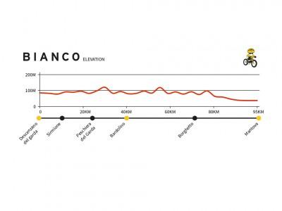 BIANCO graph