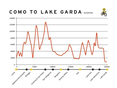 COMO TO LAKE GARDA graph