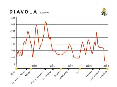 DIAVOLA graph