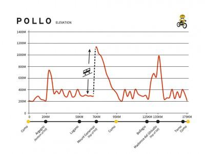 POLLO graph