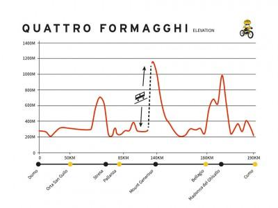 QUATTRO FORMAGGHI graph